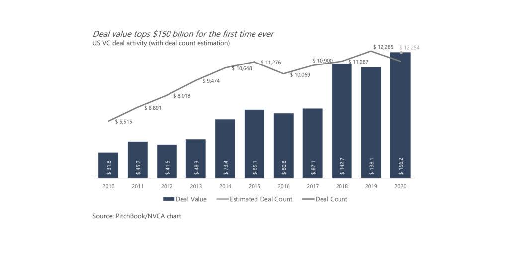 wartość transakcji w USA po raz pierwszy w historii przekroczyła 150 mld dolarów