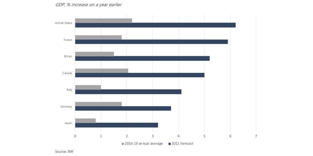 wzrost PKB dla gospodarek G7 w 2020 roku w porównaniu do średniej z lat 2016-2019